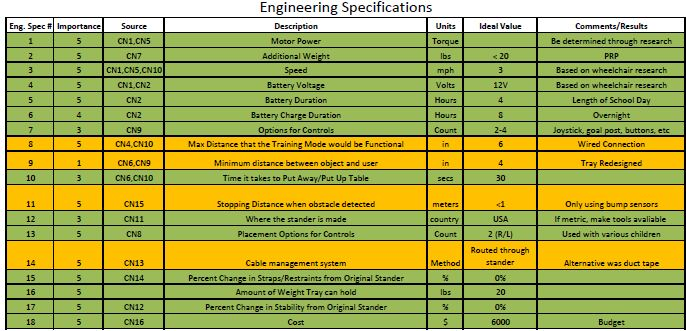 Final Status of Engineering Specifications