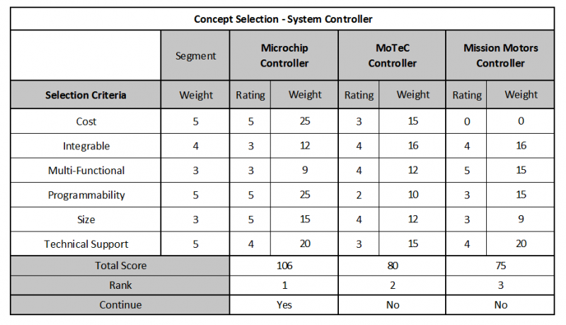 public/Concept Selection -System Controller.png
