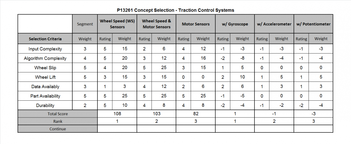 public/Concept Selection -Traction Control Systems.png