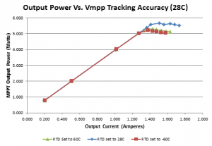 MPPT output power versus solar panel temperature accuracy