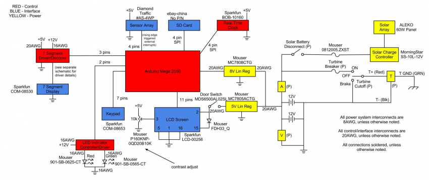 Overview of entire electrical system