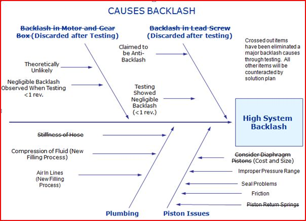 Causes of Backlash