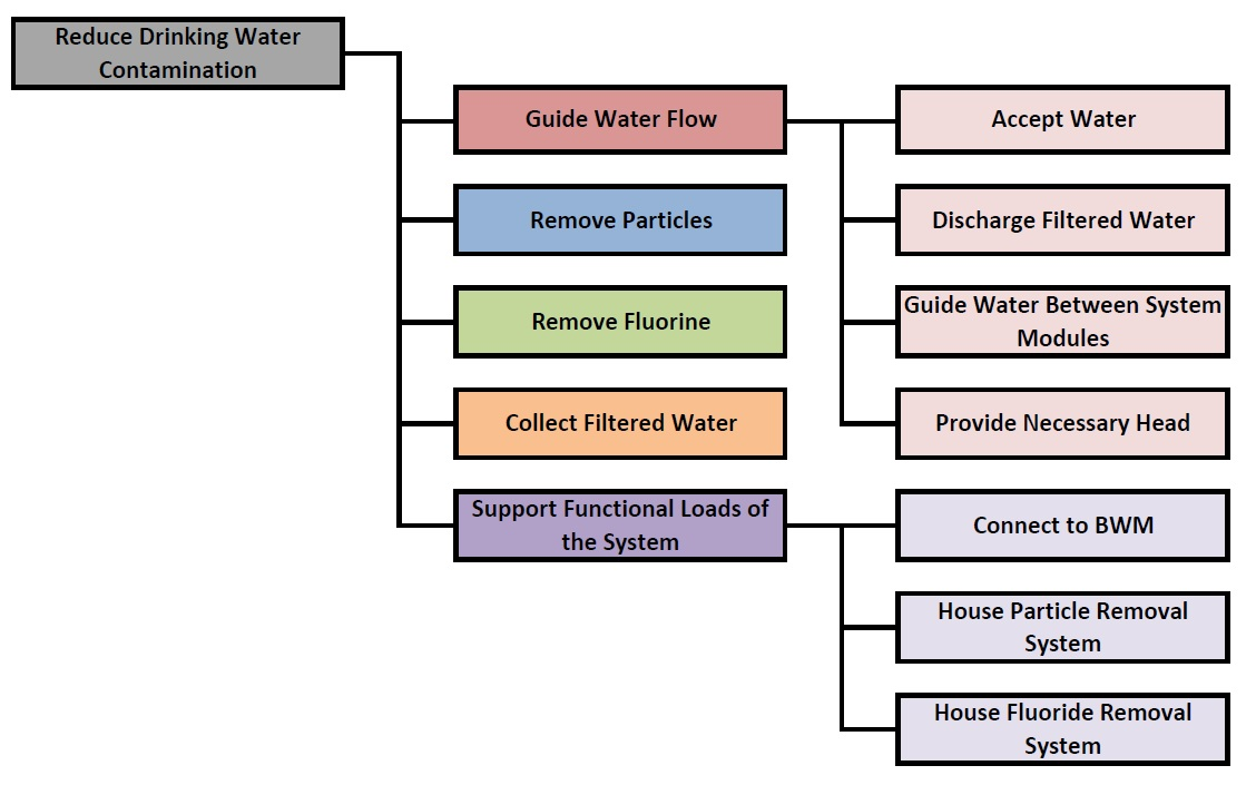 water jet pump diagram, water piping diagram, wastewater treatment system diagram, water process diagram, water testing diagram, water condensation diagram, chemistry line diagram, water manifold system diagram, flushometer valve diagram, water distribution schematic, bedding diagram, water osmosis diagram, water chemistry diagram, water pump system diagram, air handling diagram, water hose diagram, water infiltration diagram, water flow diagram, water safety diagram, instant hot water diagram, on water filtration diagram