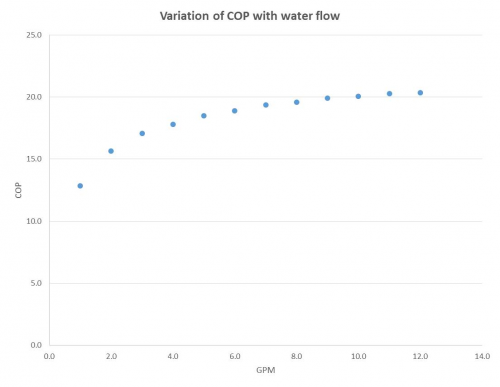 public/Detailed Design Review/Graph_Variation_COP.jpg