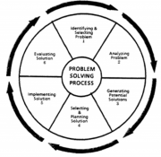 Image:Problem Solving Wheel