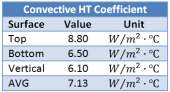 Convective Heat Transfer Coefficient