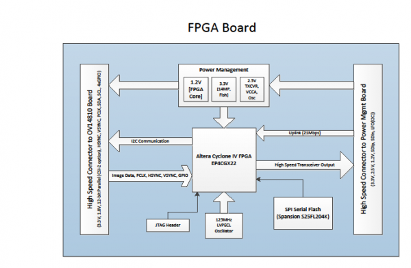 public/Photo Gallery/fpga board.png