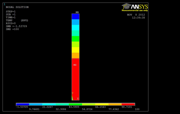 ANSYS Heat Flux Model - The sample was modeled to be a block of aluminum with a K value of 250. The copper block and the cartridge heater were modeled to have a K value of 403. Boundary conditions were set to have the cartridge heat at a temperature of 100 degrees while the very top of the sample was set to a heat flux of -140W/m2.