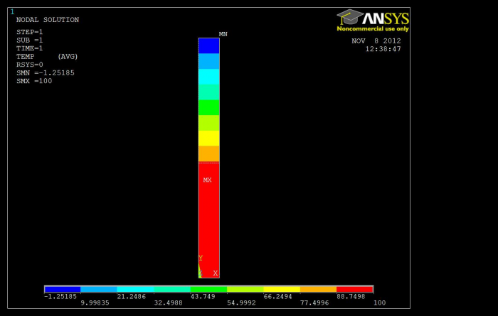 ANSYS Heat Flux Model with no convection - To account for heat loss into the insulation, convection was added to the edges with a film coefficient of 5 and a bulk temperature of 20. This was considered an acceptable representation by one of our heat transfer experts. This is the result.