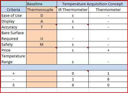 Pugh Matrix for thermal acquisition. Conclusion: Thermocouples to hook up up to DAQ.