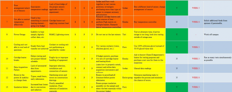 Risks 7-13 from Risk Matrix.