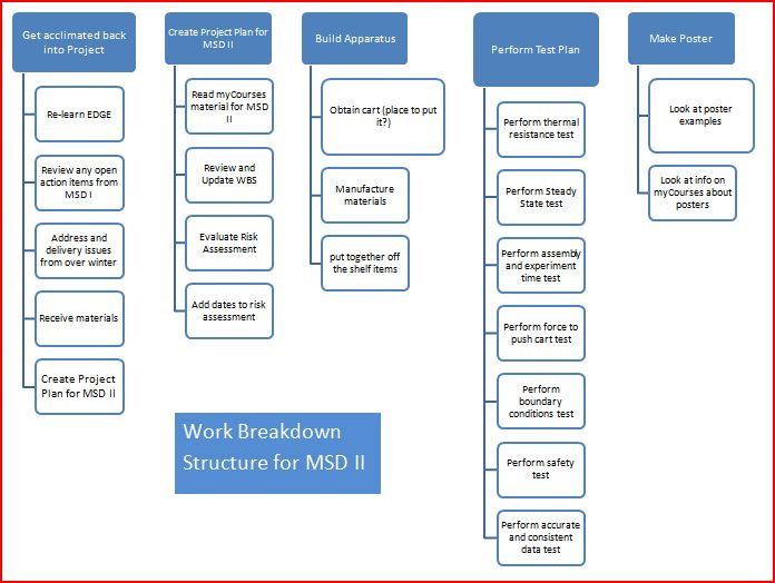 Preliminary Work Breakdown Structure for MSD II.
