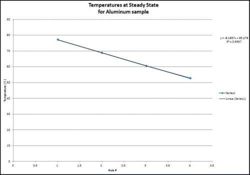 Temperature vs. Steady State Graph for Aluminum Sample.