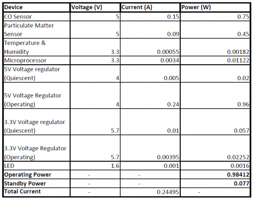 Power Consumption Calculations