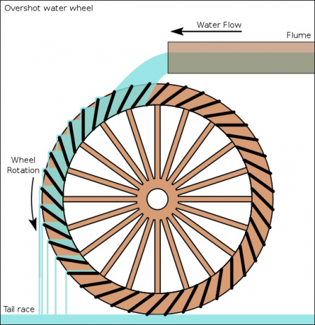 public/MSD II/Photo Gallery/Overshot Water Wheel.jpg