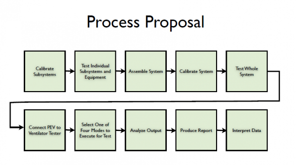 public/Process Proposal Rev 1 Sept_27.PNG