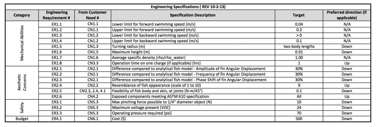 Preliminary Engineering Specifications