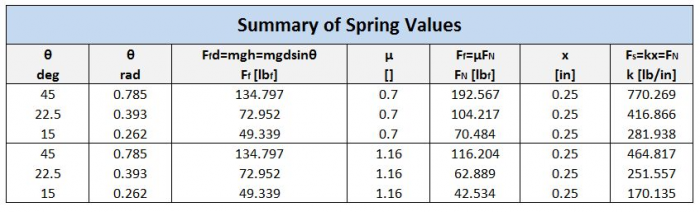 public/Photo Gallery/Tables/Braking System_Spring Calculations Table.JPG