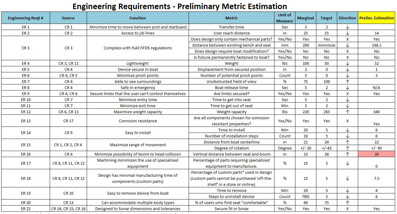 public/Photo Gallery/Tables/Engineering Metrics_Estimates for Design.JPG