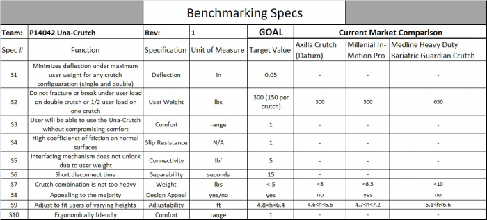 Benchmarking Specs