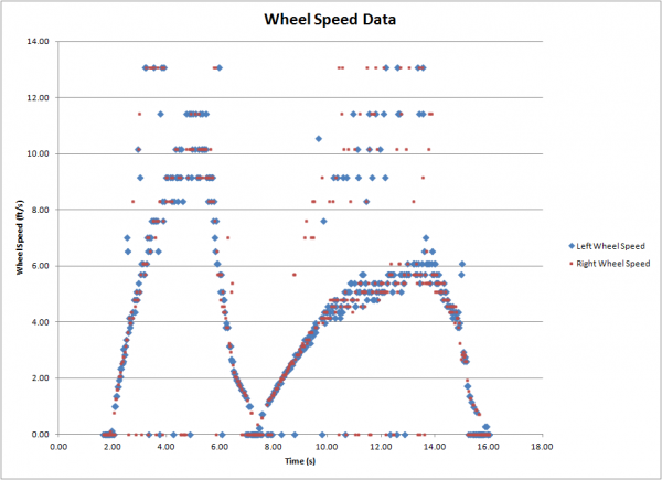 public/Photo Gallery/Deliverables/Wheel Speed Data.png