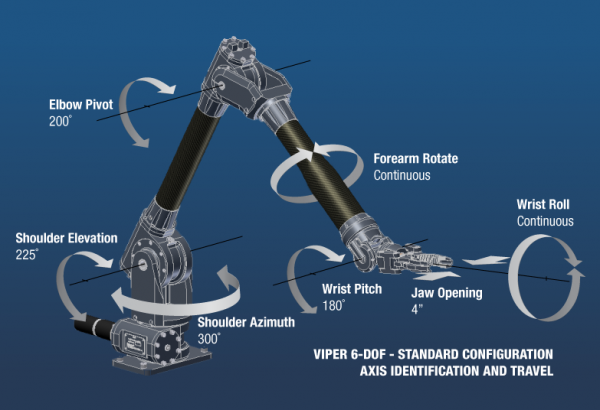 Example of Robotic Manipulator by Kraft Telerobotics