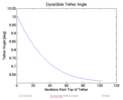 Tether Angle along the DynaGlide Tether