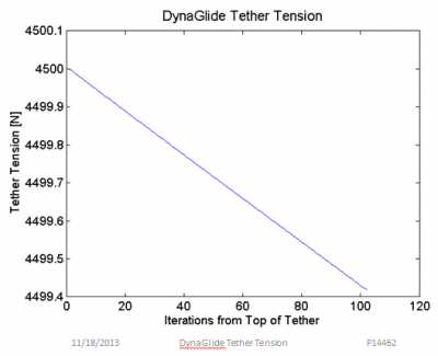 Tether Tension along the DynaGlide Tether