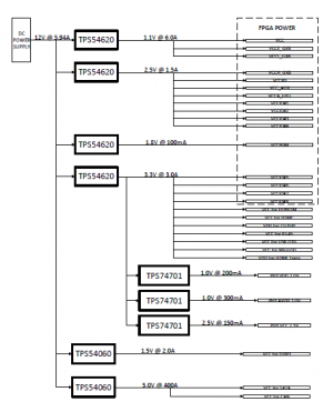 FPGA Board Power Tree Diagram