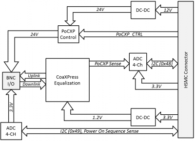 CoaXPress HSMC Functional Block Diagram