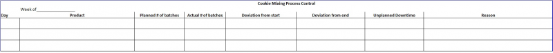 Cookie Mixing Process Control Sheet