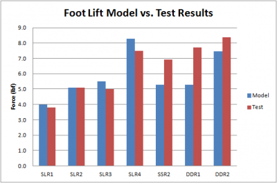 P15001_Foot_Lift_Model_Results