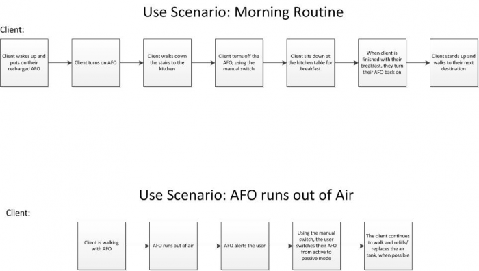 Daily Use Scenarios