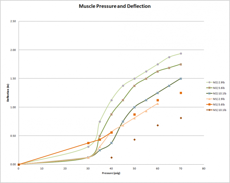 P15001_Muscle_Optimization_Stage_I-Plots