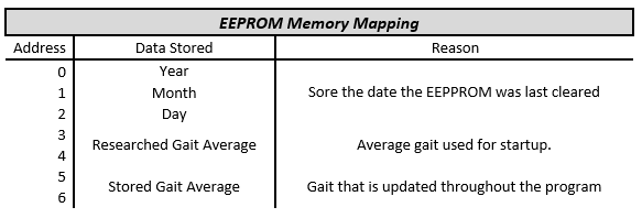 P15001_EEPROM_Memory_Mapping