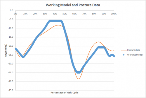 P15001_Working_Model-Data