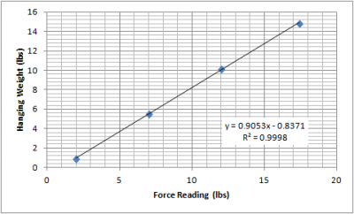 P15001_Force_Test_Phase_3_Scale