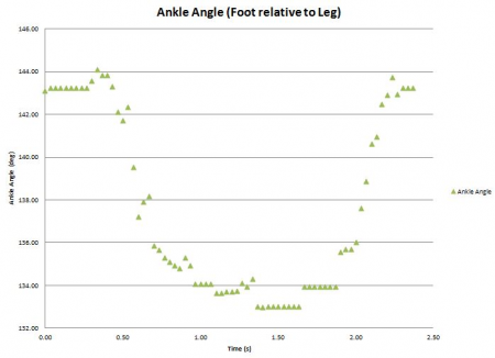 Angle Results from Foot Lift Test #1