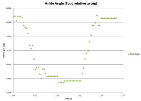 Angle Results from Foot Lift Test #2