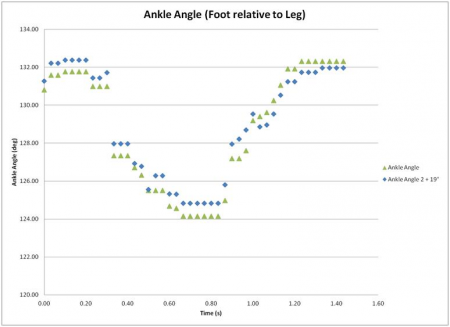 Angle Results from Foot Lift Test #3