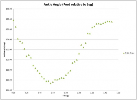 Angle Results from Foot Lift Test #4