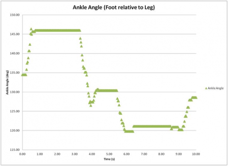 Angle Results from Foot Lift Test #5