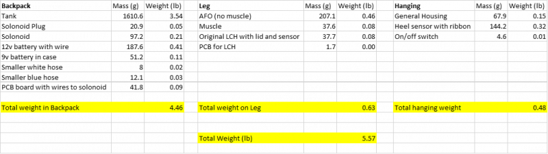 Weight Distribution Table