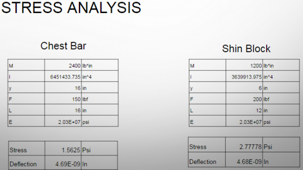 Support Bars Stress Analysis
