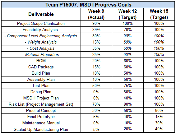 MSD Project Goals