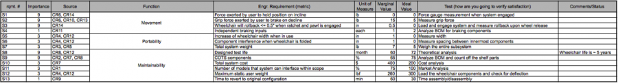 Engineering Requirements Table