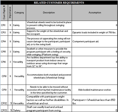 Related Customer Requirements Engineering Specifications Public Subsystems Level Design DocumentsP15010 WCSwing P15010 CustREQJPG