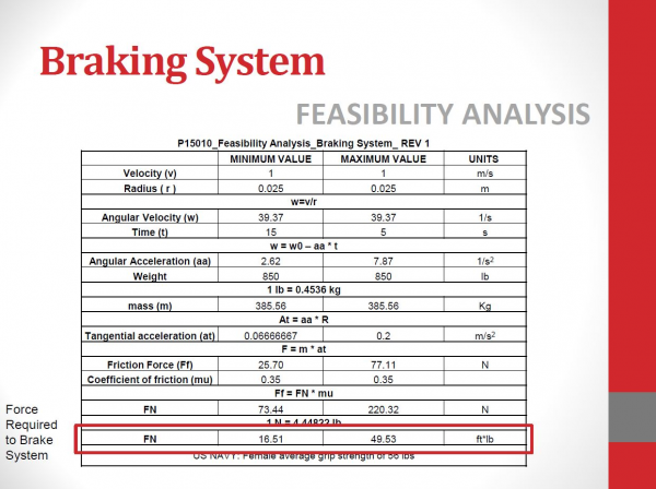 public/Systems Level Design Documents/P15010_FeasibilityAnalysis/P15010_SystemsLevelDesignReview_BrakingSystem.JPG