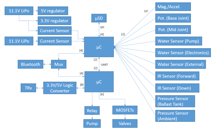 public/MSDII_Week5/electronics_block_diagram_v2.PNG