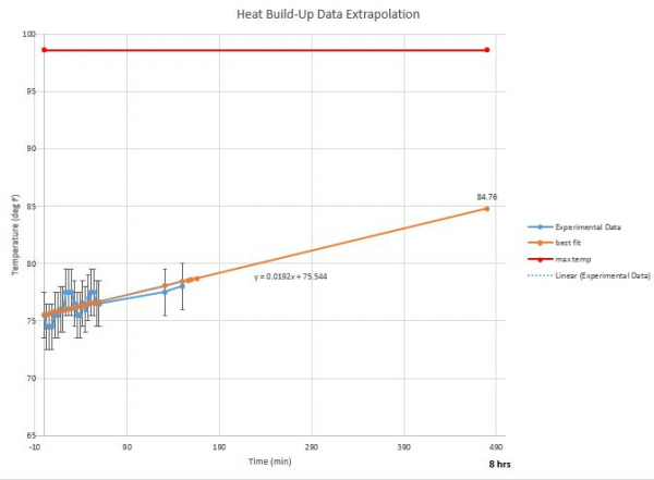 Heat Data Extrapolation and 8 Hour Prediction